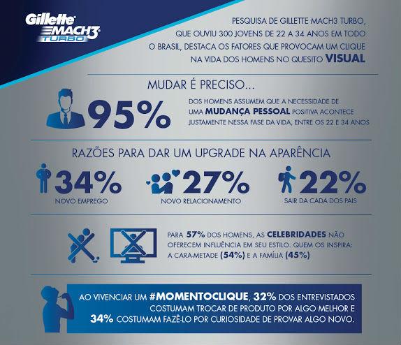 Info_CliqueSuaVida_Gillette_Insta_VISUAL
